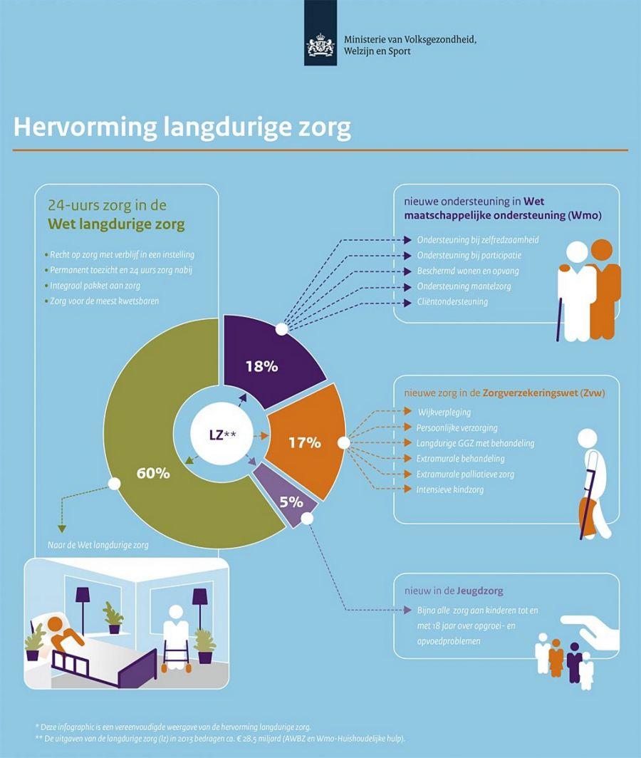 Infographic-Hervorming-langdurige-zorg